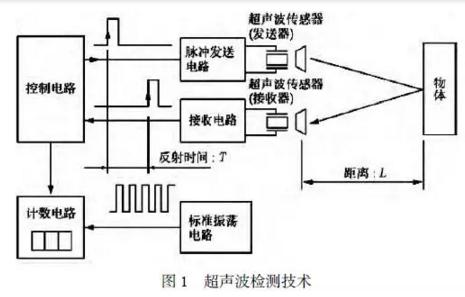 超声波检测技术