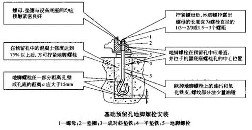 基础预留孔地脚螺栓安装要求图