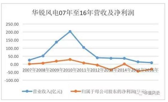华锐风电07年至16年营收及净利润