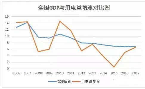 全国GDP与用电量增速对比图