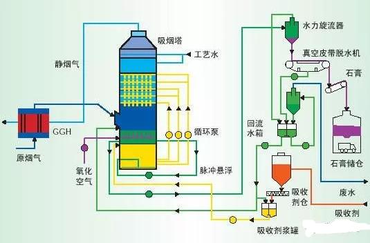 电厂脱硫氧化系统