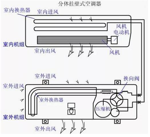 一般家用分体式空调运行原理示意图