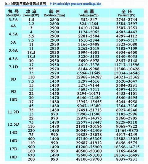 9-19系列高压离心风机