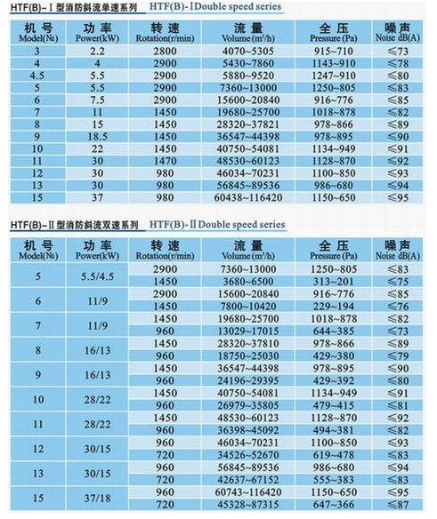 九洲HTF(B)型斜流消防系列风机参数