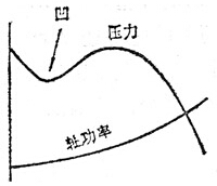 多叶离心通风机特性曲线