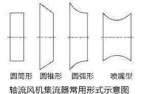 轴流风机集流器形式