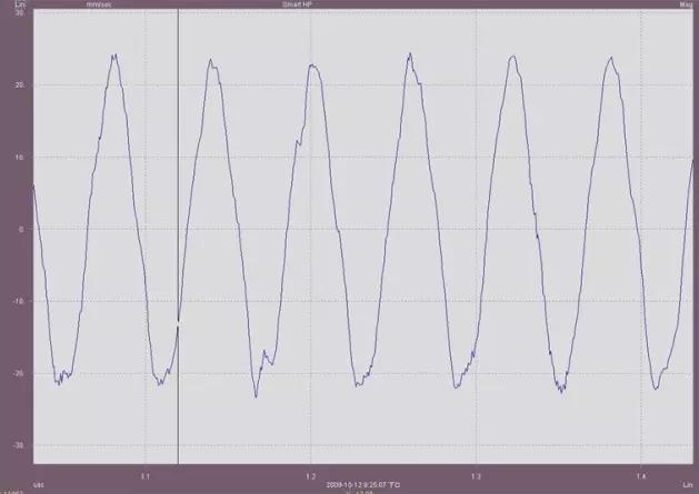风机前轴承(近叶轮端)H向速度时域波形