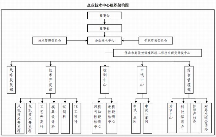 九洲普惠风机企业技术中心组织架构图