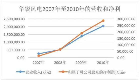 华锐风电07年至10年的营收和净利