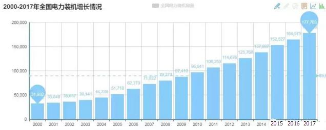 2000-2017全国电力装机增长情况