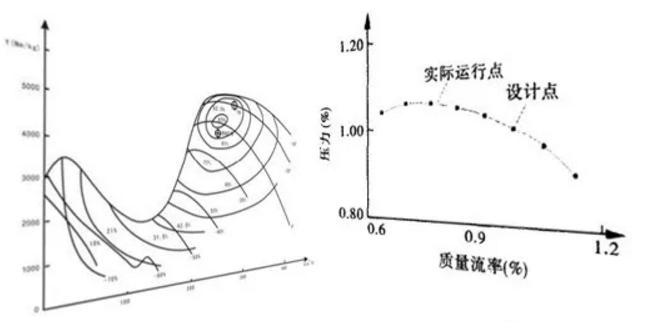 风机设备性能曲线