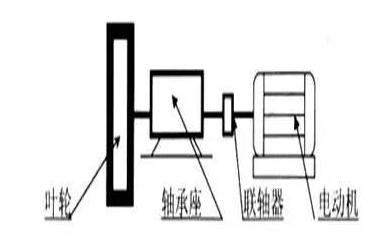 型联轴器联接转动