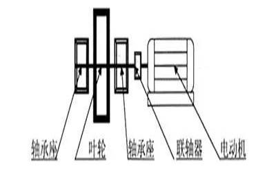 型联轴器联轴转动