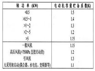 电动机容量贮备系数