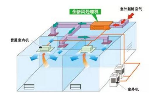 """中央空调""""全新风模式""""下输送的都是室外空气,有效防止不同空间空气混杂循环"""