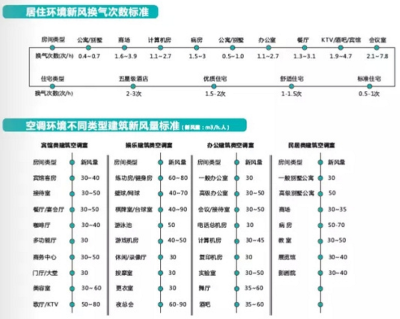 九洲普惠新风系统风量计算