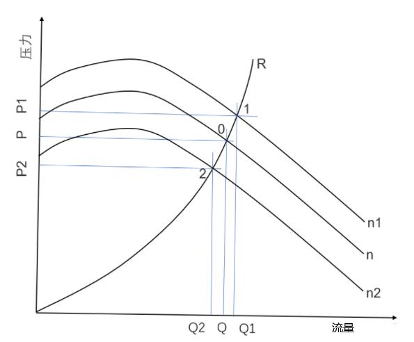 风机的转速越高,风机能提供的压力和流量越大