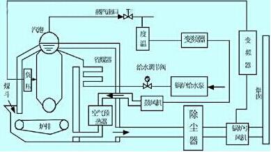 九洲风机控制器的安全与节能