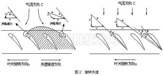 轴流风机的旋转失速-九洲风机