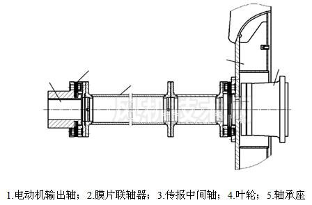 风机转子部分简图-九洲风机