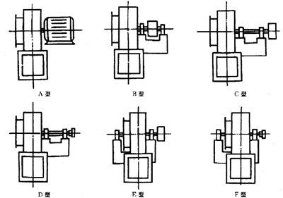 离心风机传动方式A/B/C/D/E/F型示意图