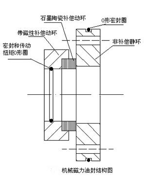 机械磁力油封的结构图-九洲风机